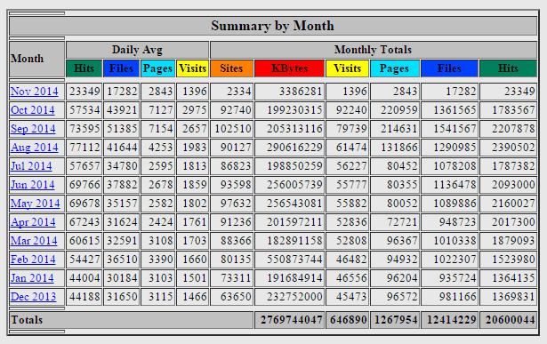 Website Statistics by Month